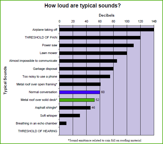 Sound emission diagram